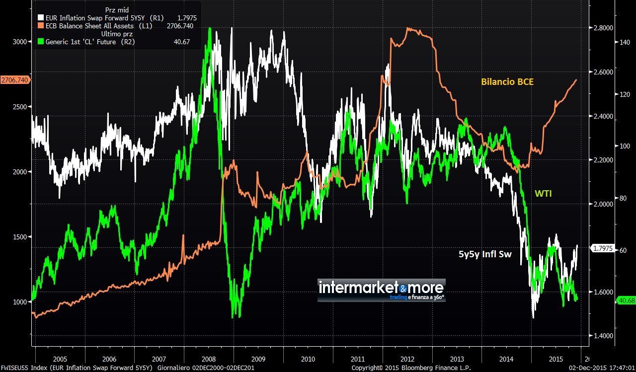 euro-inflation-swap-wti-bilancio-bce