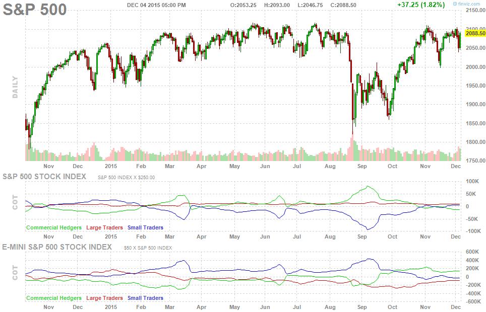 future-chart-cot-report-151206