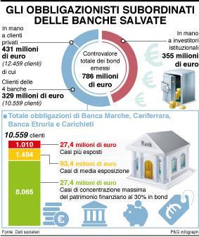 obbligazionisti-subordinati-banche-salvate