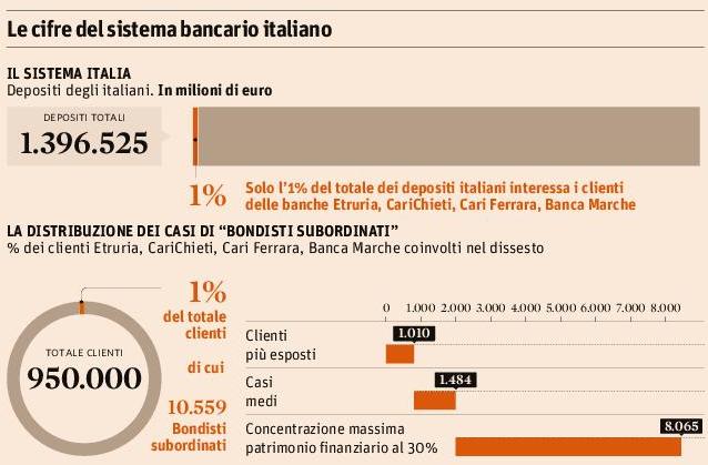 sistema-bancario-italiano