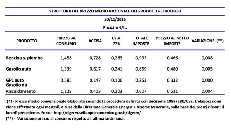 struttura-prezzo-petrolio