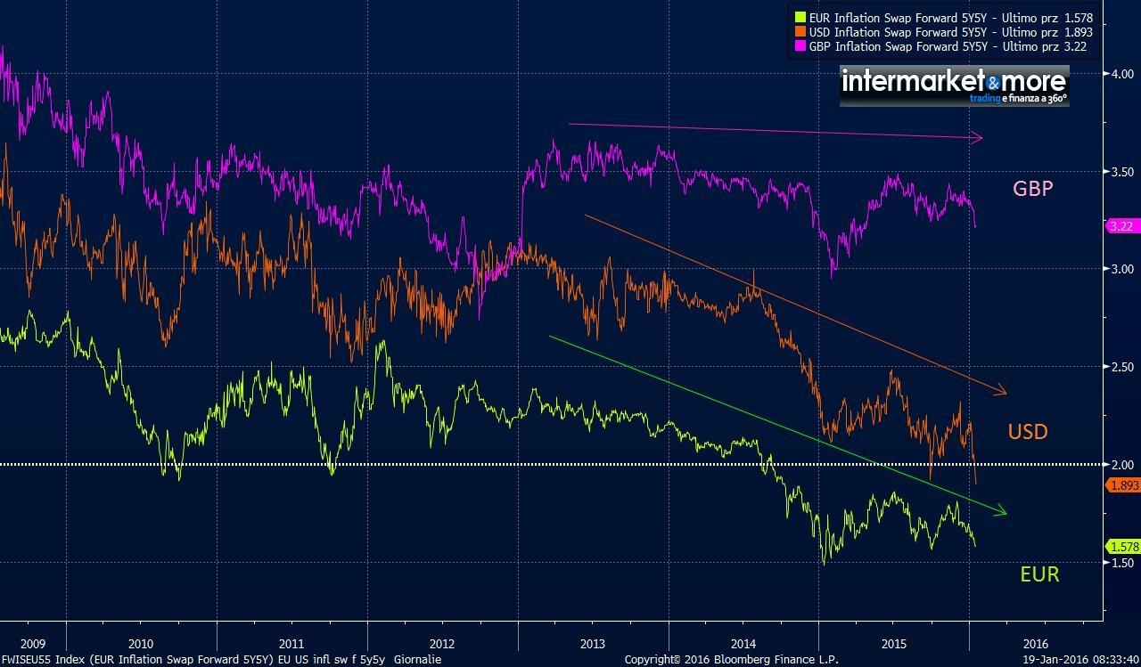 5Y5Y-INFLATION-SWAP-FORWARD-2015-2016-EUR-US-UK