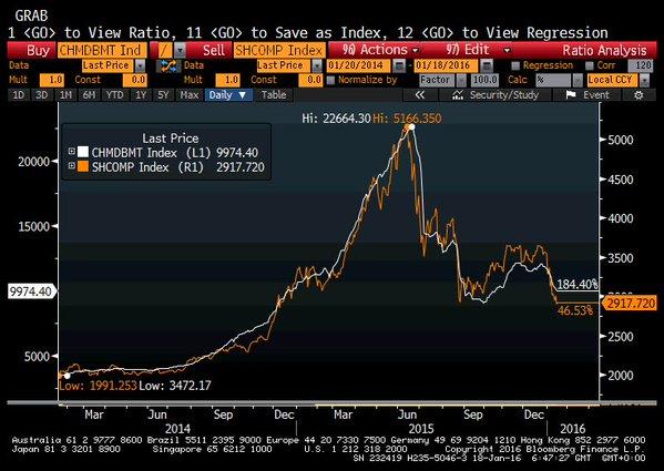 Margin-debt-china-2015