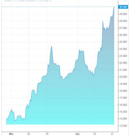 Bond Gov. Grecia a 2 anni: rendimenti sopra il 30% !