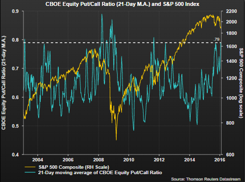 cboe-put-call-ratio-2016