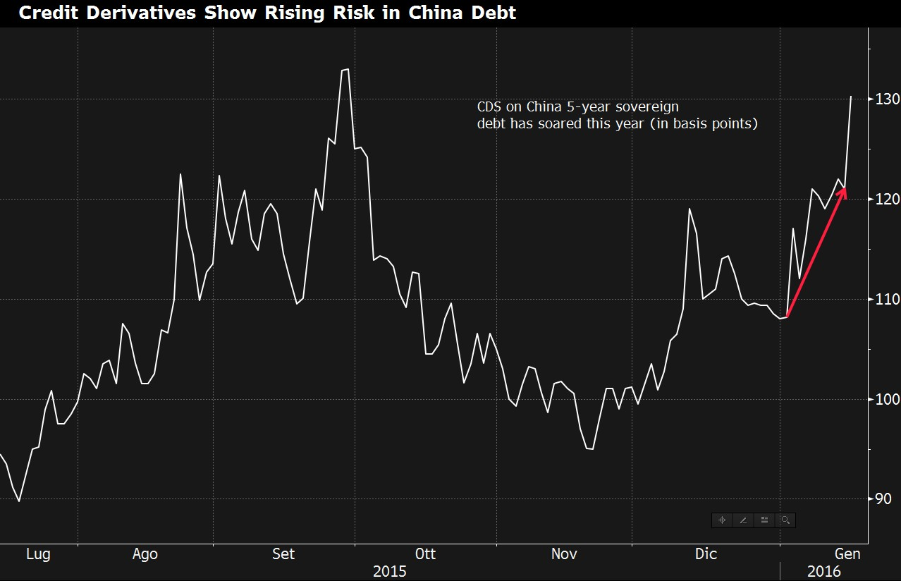 cds-china-5yr