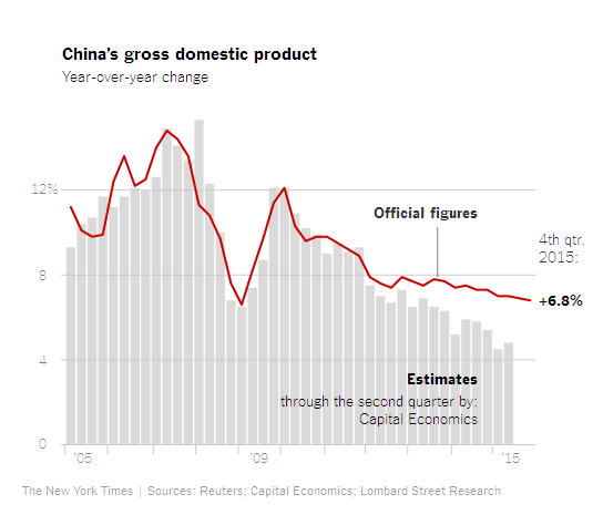 china-gdp-growth