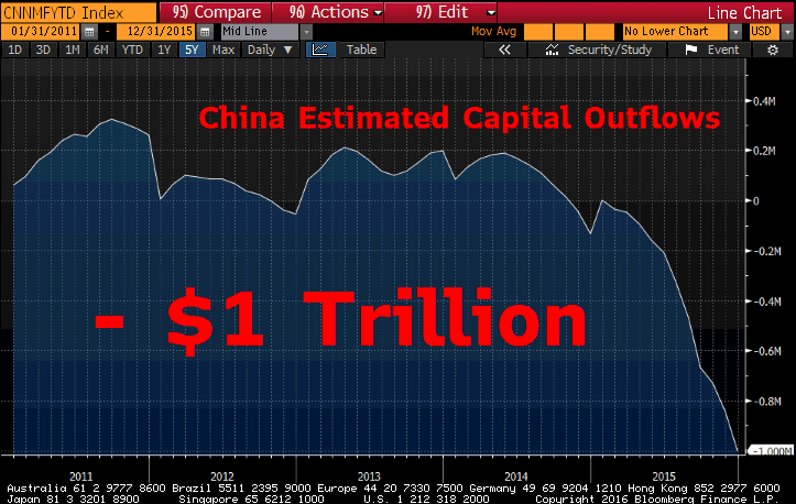 china-outflow-estimated-capital-2015