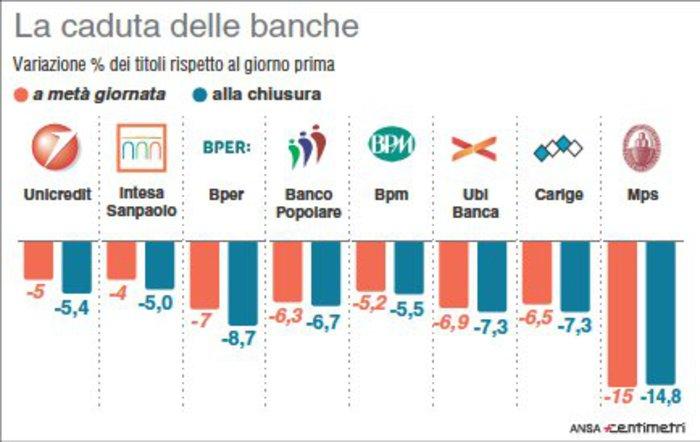crollo-banche-borsa-italiana