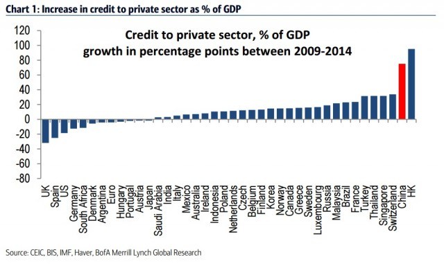 debito-privato-aumento-2009-2014-cina
