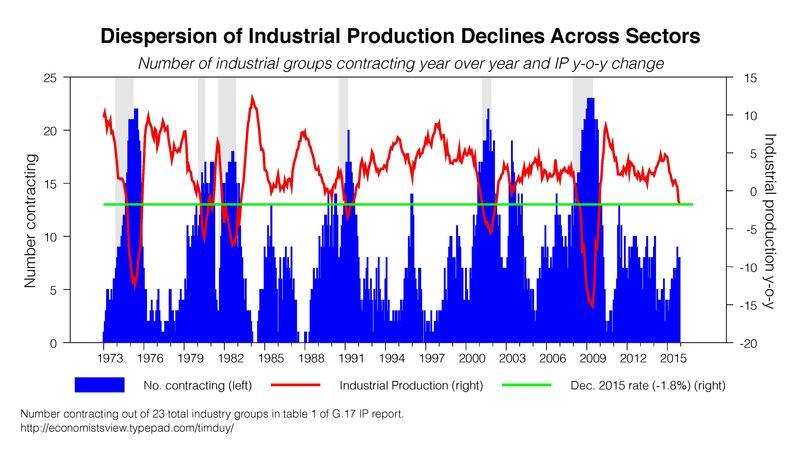 dispersione-produzione-industriale-usa