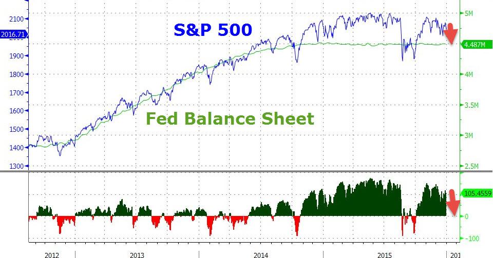 fed-balance-sheet-bilancio-spx