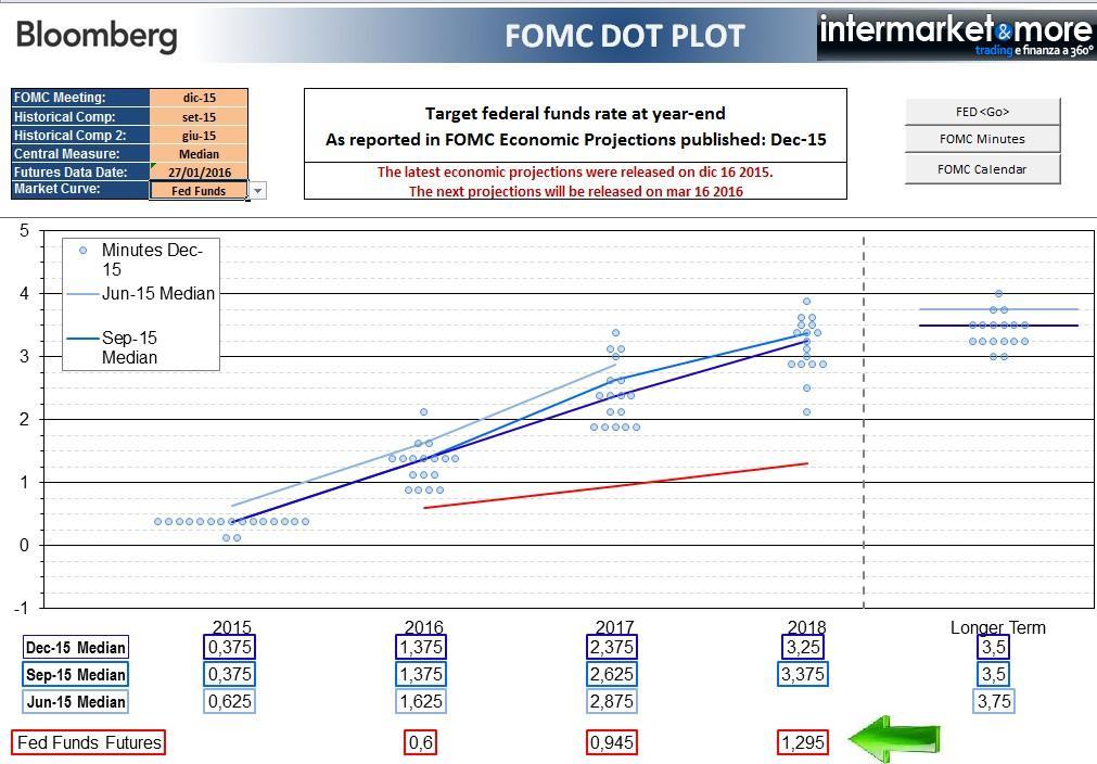 fed-dot-plot-fomc-ois-2016