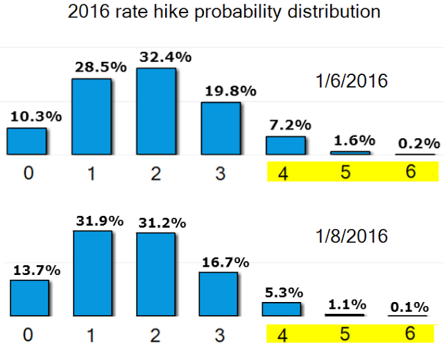 fed-rate-hike-probability-distribution
