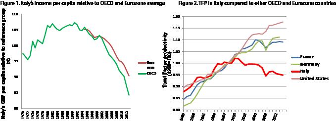 italia-redditi