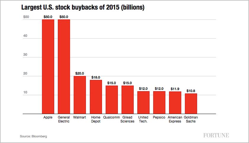 largest-stock-buybacks-us