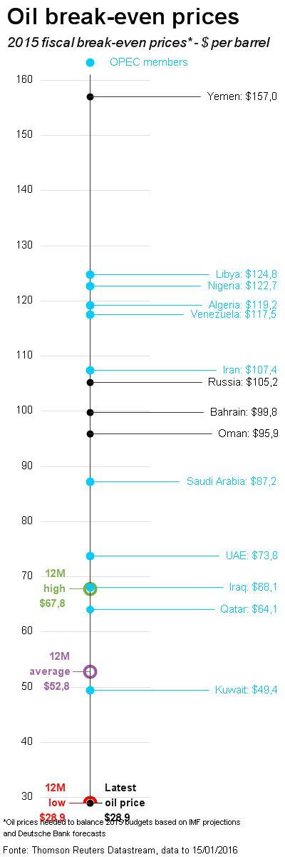 oil-break-even-price-production-2015