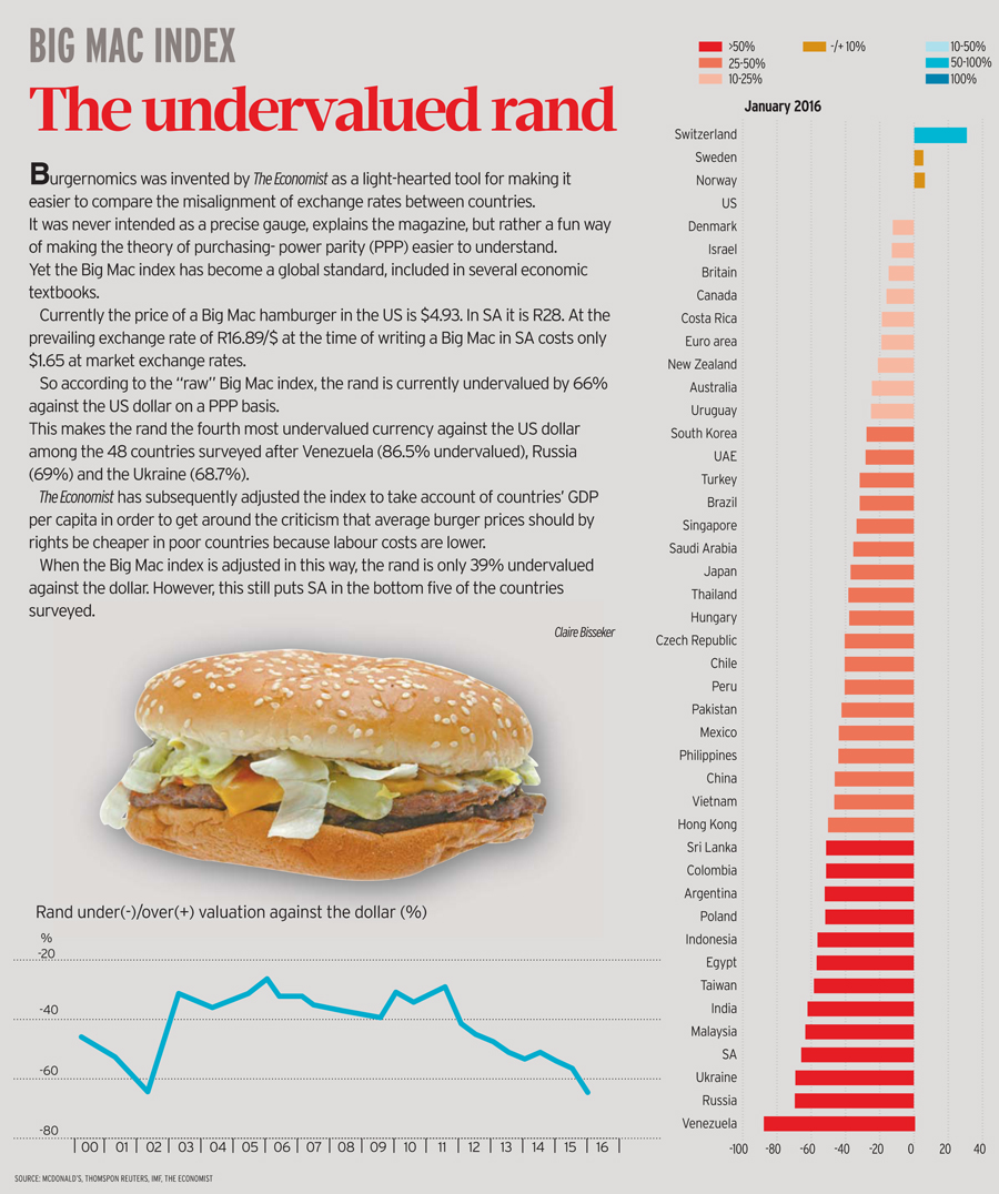 BIG-MAC-INDEX-2016-PPP