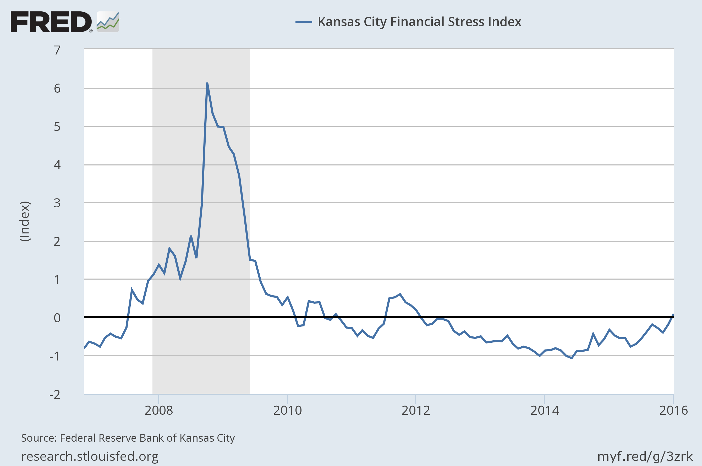 Kansas City Financial Stress Index