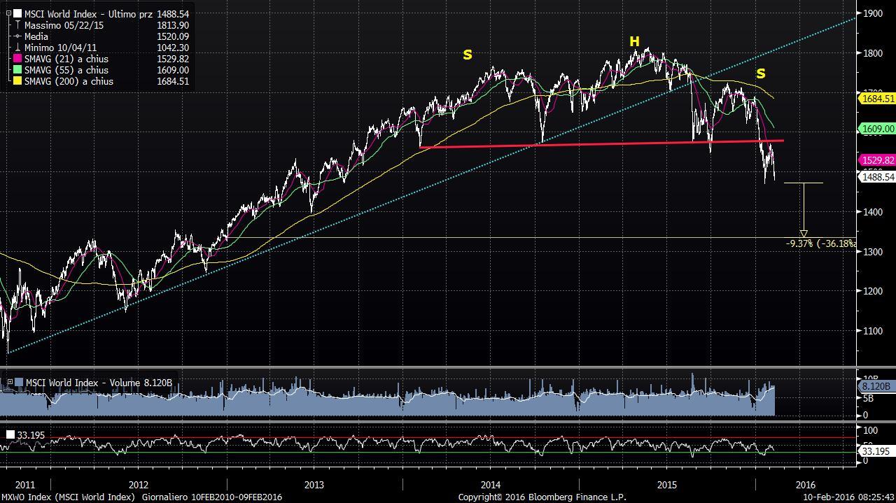 MSCI-world-testa-spalle
