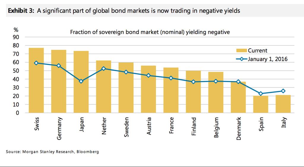 bond-tassi-negativi-globali-2016