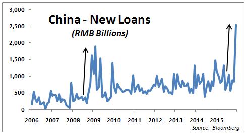 cina-new-loans-2016-finanziamenti-china