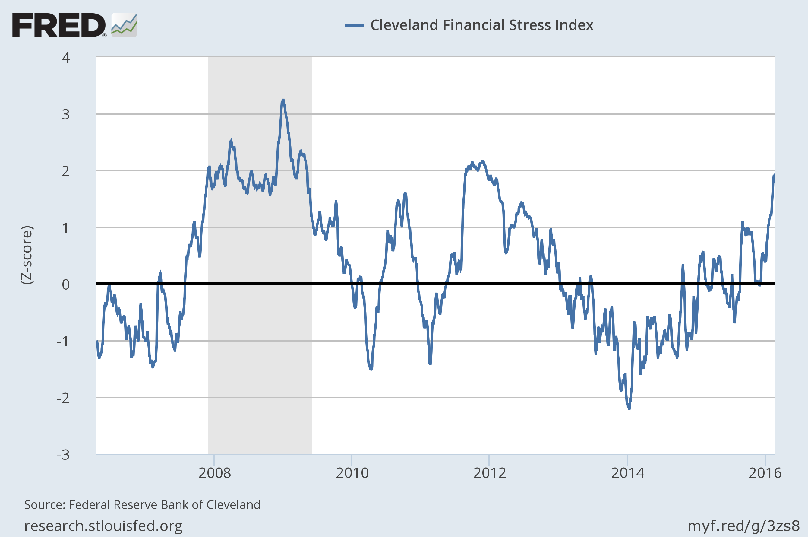 cleveland-financial-stress-index