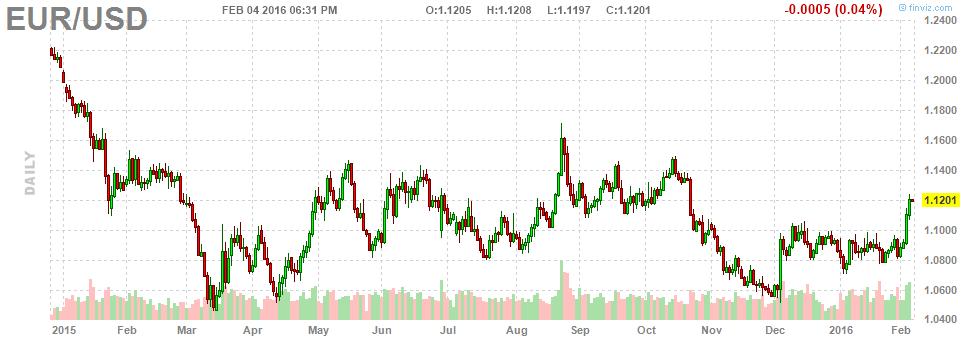 cross-eur-usd-chart-2016