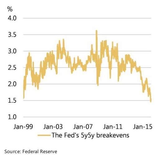 fed-5y5y-breakeven-inflation-rate