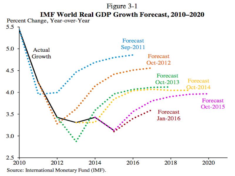 imf-forecast