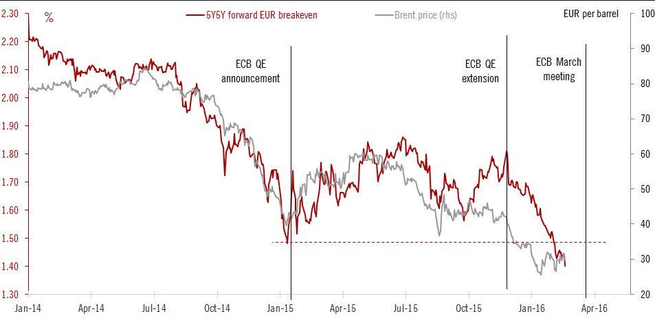 petrolio-tasso-inflazione