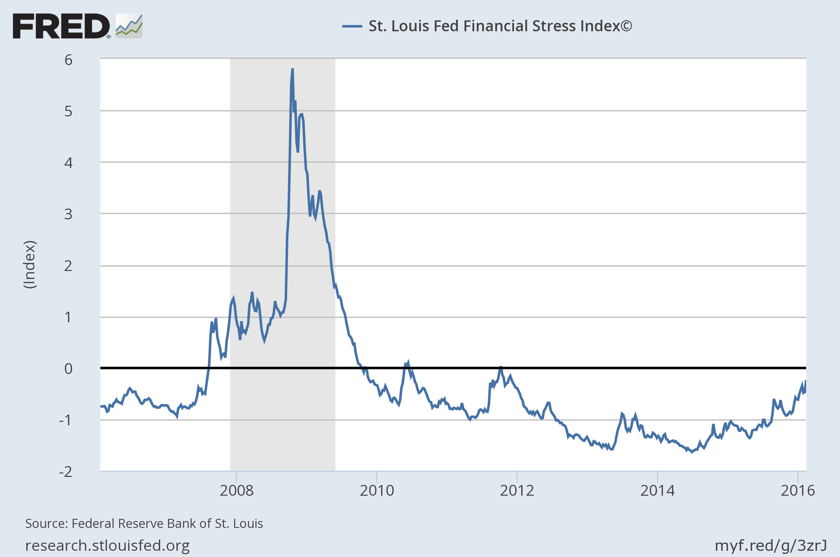 st-louis-fed-financial-stress-index