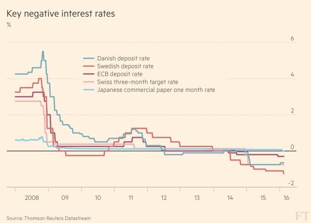 tassi -interesse-banche-centrali-2016
