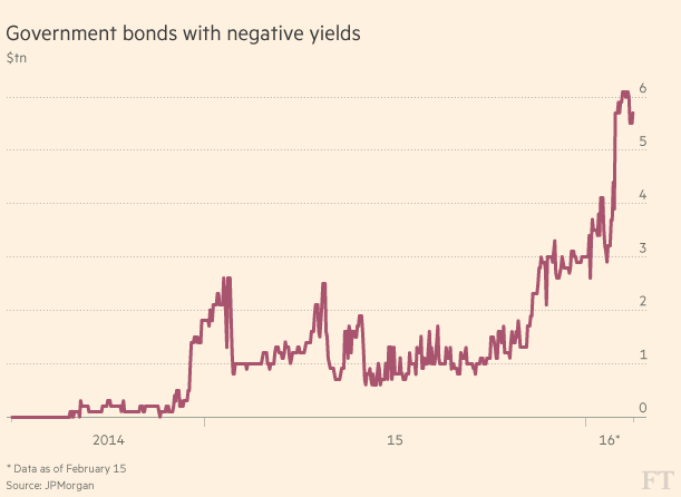 titoli-stato-rendimenti-negativi
