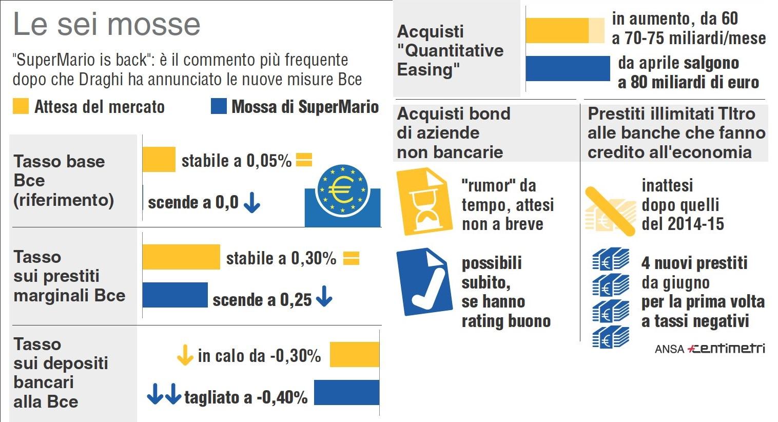 QE3-Mario-Draghi-mosse