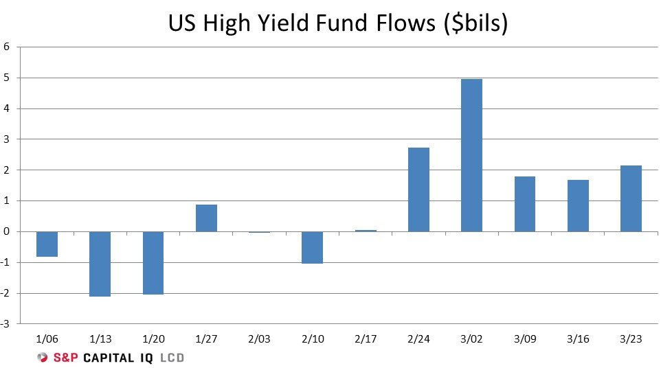 US-high-yield-bond-flows
