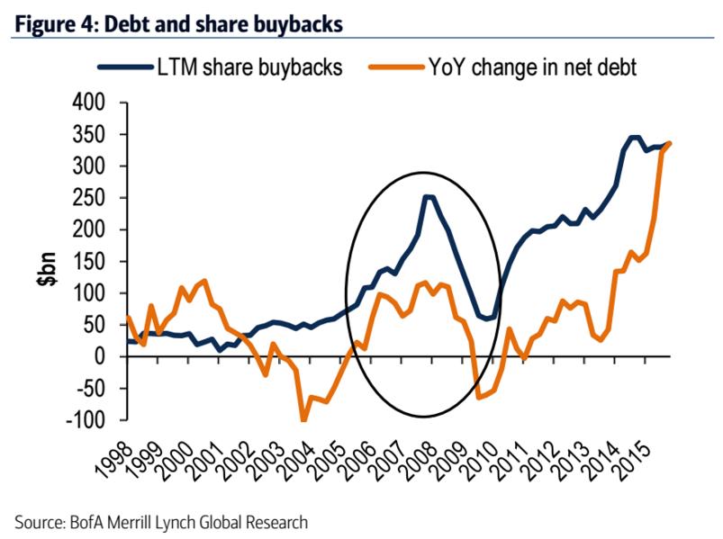 buyback-debito-aziende-usa