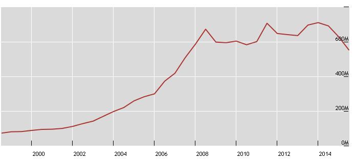 grafico-esposizione-derivati-mondiale-tendenza