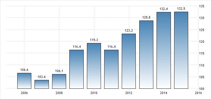 italia-debito-pil