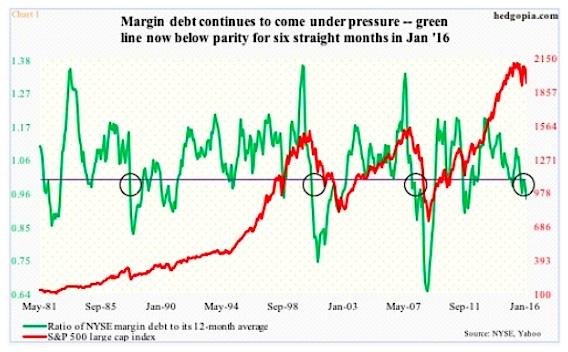 margin-debt-ratio-media-12-mesi