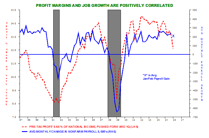 margini-profitti-aziende-usa-tasso-disoccupazione