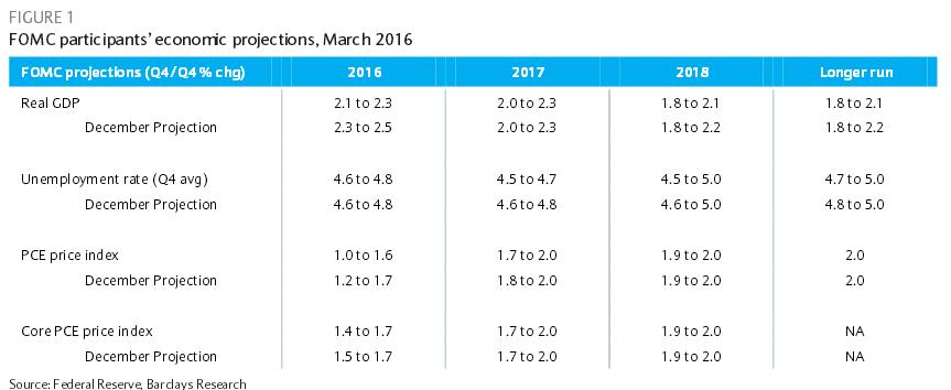 proiezioni-fomc-marzo-2016