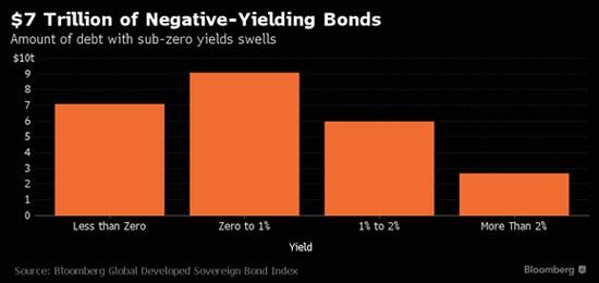 rendimenti-negativi-mercati-obbligazionari