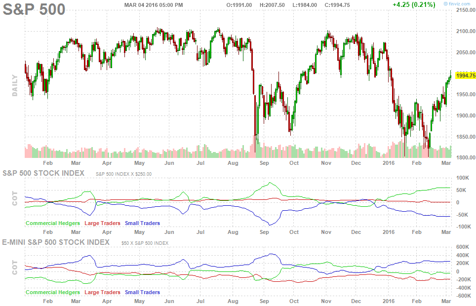 spx-chart-future-cot-report
