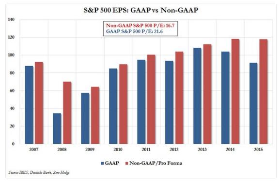 spx-utili-gaap-non-gaap-earnings