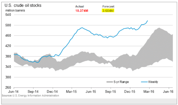us-crude-oil-stock
