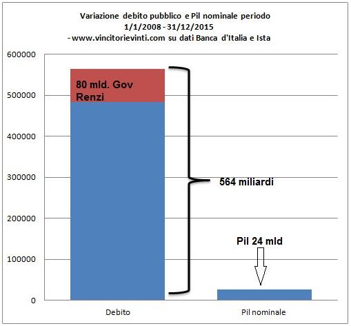 variazione-debito-pil-2008-2015