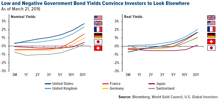 COMM-low-negative-government-bond-yields-convince-investors-to-look-elsewhere