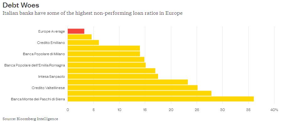 NPL-ITALIAN-BANKS-CREDITI-DETERIORATI-BANCHE-ITALIANE