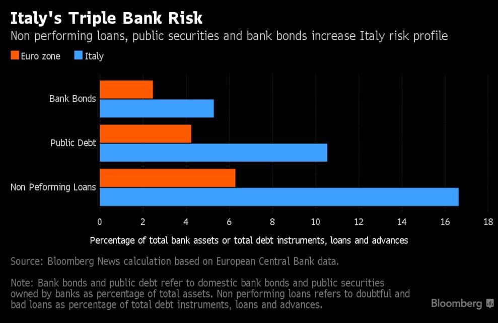 banche-italiane-rischi-sistemici-crediti-deteriorati-npl-debito-pubblico